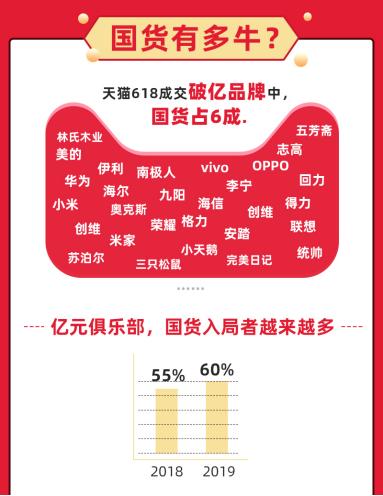 天猫618破亿品牌国货占6成