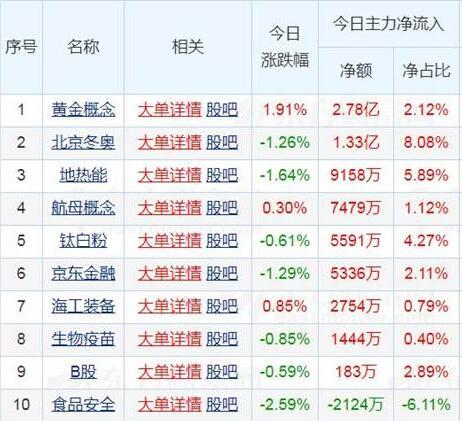 資料來源:東方財富網站