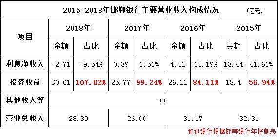 邯郸银行2018年年报:净利息收入首次转为负值 不良贷款未予公开披露