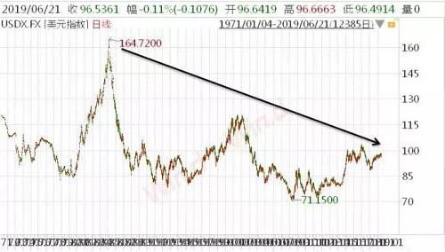 1980年到1985年,强硬的鹰派主席沃尔克为了控制通胀,采取了前所未有的紧缩货币政策,一度把联邦基金利率抬到20%以上。美元指数从85左右冲高到160以上。但是现在以及在很长的未来,美联储再也不可能将利率提高到20%以上,美元走强缺少了利率因素的支撑。