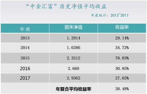 """持牌私募中金國瑞""""猝死""""調查:500多名投資者踩雷"""