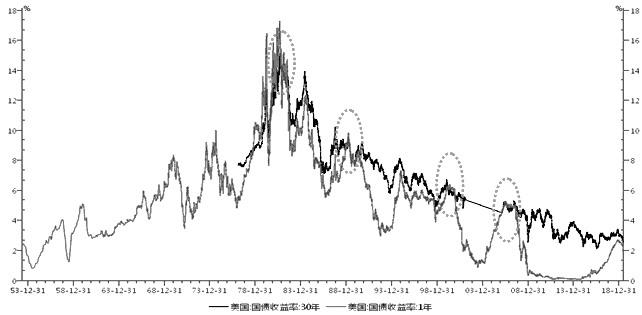 图为美国国债收益率走势