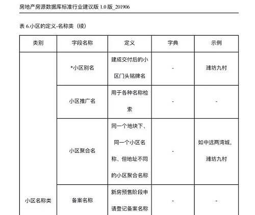 房地产房源数据库标准 行业建议版内页