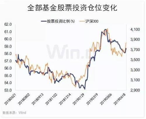 从细分类型看,股票型基金中,普通股票型基金仓位为87.01%,相比月初下降0.08个百分点,较4月初高点下降1.66个百分点;混合型基金中,偏股混合型基金仓位为80.69%,较月初下降1.01个百分点。