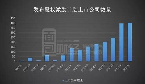 """2018年,发布股权激励计划的上市公司数量仍维持在相对高位,有403家,同比增长4%。按证监会大类行业(共81个)来看,""""计算机、通信和其他电子设备制造业""""、""""软件和信息技术服务业""""、""""电气机械及器材制造业""""三大行业发布股权激励计划较多,占比分别为18.24%、10.52%及9.23%。"""