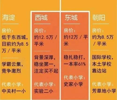 (网传北京学区鄙视链)