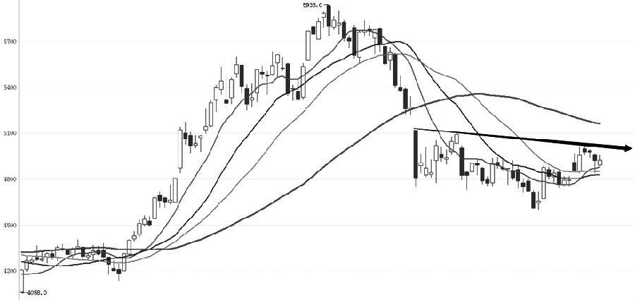 IC主力合约近期出现反弹走势,但整体仍保持着低位振荡整理走势。从趋势指标上看,长期均线仍保持下行走势,中短期均线开始聚拢,表明目前处在下跌趋势中的持续整理走势。MACD在低位背离之后,开始向零轴靠近,BOLL通道持续窄幅运行,表明目前仅为在整理过程中的小幅反弹。K线形态上,反弹高点下降表明向上动力有限,短线受压回落的可能性较大。