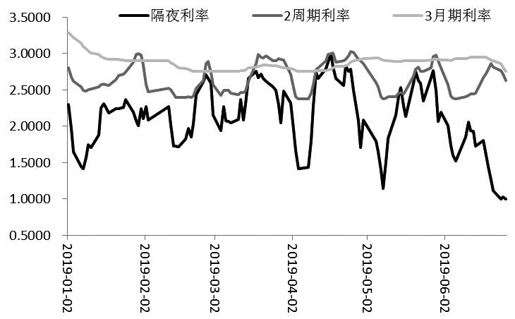 图为隔夜、2周期、3月期同业拆放利率(Shibor)(单位:%)