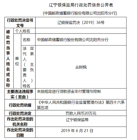 邮储银行沈阳市分行因贷款资金支付管控违规 被罚20万