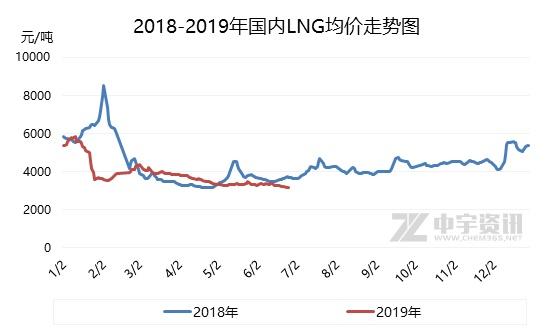 天然气直播间:2019年上半年LNG市场不温不火 EIA数据预测 第5张