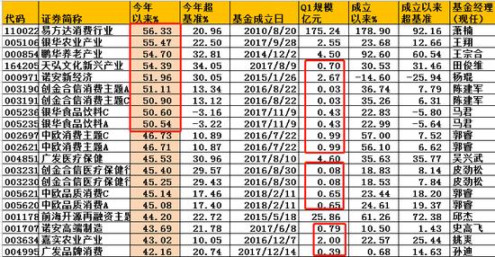 规模超10亿股基业绩榜:易方达前海开源农银汇理超40%