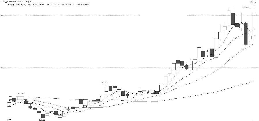 黄金1912合约近期价格上涨至323.05元/吨之后开始出现调整,价格最低回调至20日均线附近获得支撑后再度企稳走强,并于7月3日放量创出新高323.50元/吨,该位置也是日内涨停价。目前,短期均线和MACD指标均出现调整,但中长期均线仍处于多头格局。综合来看,黄金1912合约经历短线调整之后再创新高,日线多头格局依旧,建议以20日均线为防守偏多思路对待。 (中原期货 刘培洋)