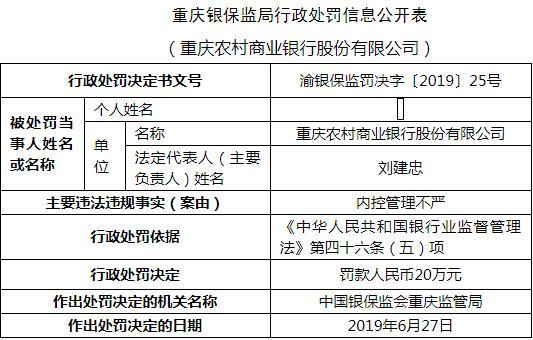 重庆农商行内控管理不严 违法遭罚20万元