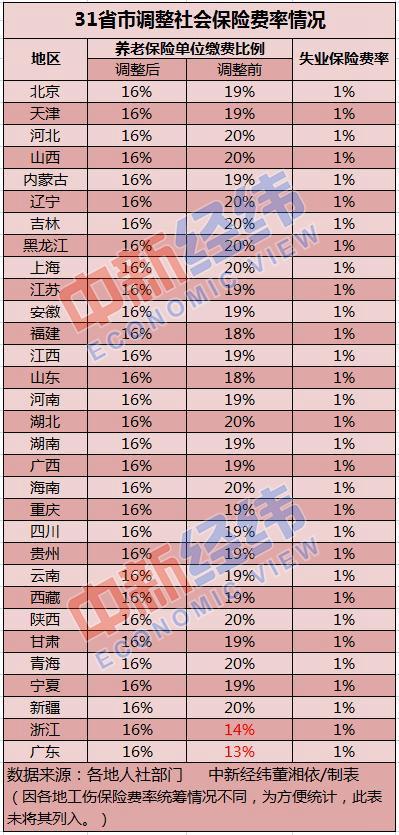 31省份全部调整社保费率 粤浙两省将稳步过渡