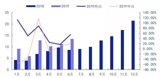 018-2019我国新能源汽车月度销量情况(单位:万辆,数据来自中汽协)