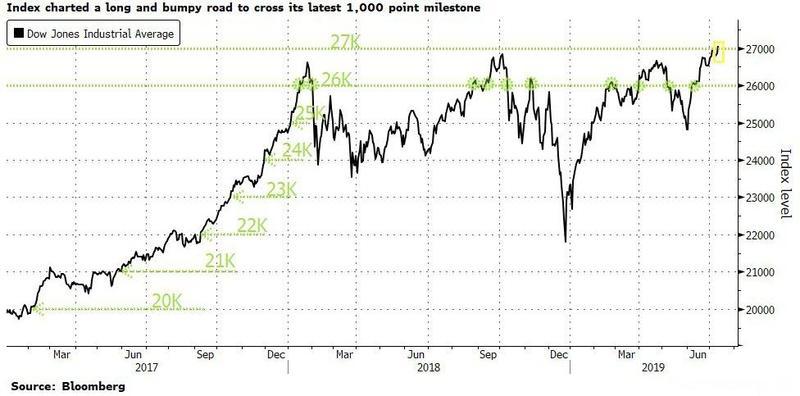 美股再攀高峰!道指首次收在27000点之上