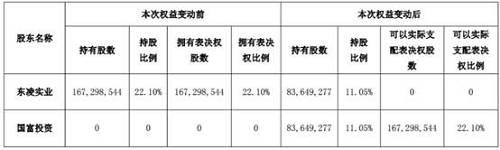 *ST东凌表示本次交易完成后,国富投资将持有公司股份83,649,277股,占公司总股本的11.05%,在公司可以实际支配表决权的股份数量将达到167,298,544股,占公司总股本的22.10%,国富投资将成为公司单一可以实际支配表决权股份数量最大的股东,公司控制权将发生变更。