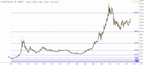 上述的兩次上漲都有一個共同點。 上世紀70年代,在廢除金本位制不到10年的時間裡,黃金價格就突破了4個斐波那契數列水平。 從2000年到2012年,在互聯網和房地產泡沫的影響下,黃金也突破了四個斐波那契水平,最終達到1900美元。 如果當前的金價也以同樣的方式上漲,根據該數列的特性,金價的漲幅將相當驚人。