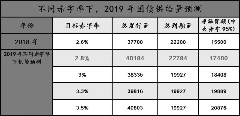 表为2019国债供给量预测