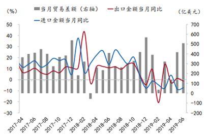 """Ø2019年1-5月,除美国外,中国对中欧、东盟和""""一带一路""""沿线国家的进出口贸易增长显著,未来有可能会保持增长势头。"""