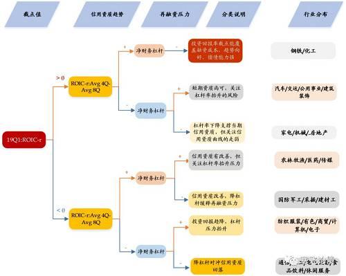 资料来源:招商证券,李豫泽,2019