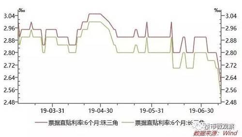 债券利率下跌,房贷利率上涨,楼市压力空前,新一轮降温周期来了