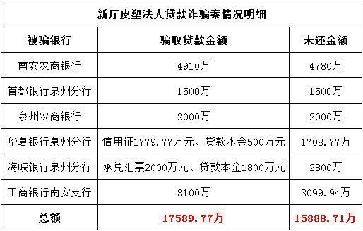 福建某亏损企业骗取六家银行贷款1.7亿 南安农商银行损失最大