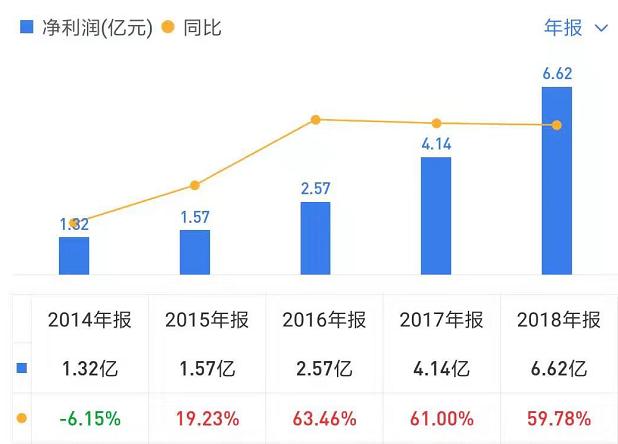 又一白马失蹄:涪陵榨菜跌停 机构关注中报业绩预期差