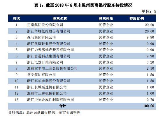 温州民商银行拟发行8亿元同业存单 连续三年保持不良贷款率为零
