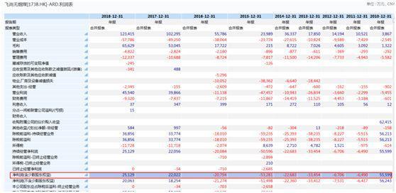 截至今日收盘,飞尚无烟煤股价报1.08港元,与暴跌后的南方能源股价接近,总市值14.91亿港元,且成交稀少。