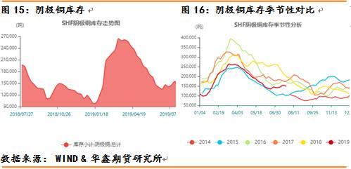 截止至2019年07月26日,上海期货交易所阴极铜库存为149,189吨,较上一周盈余149,189吨。从季节性角度分析,当前库存较近五年相比维持在较低水平。