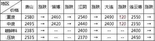 主要钢铁企业废钢采购价格汇总
