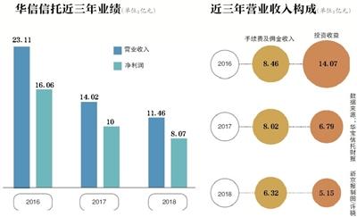 大连华信信托产品_年内收两罚单 华信信托业绩三年连降-信托频道-和讯网