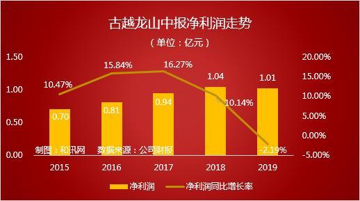 曝财报|古越龙山:花了宣传费,却难挽回营收净利双降颓势