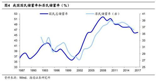 國民儲蓄率在2008年達到極值后,開始一路下滑。舉債買房,也成了喜聞樂見的事。
