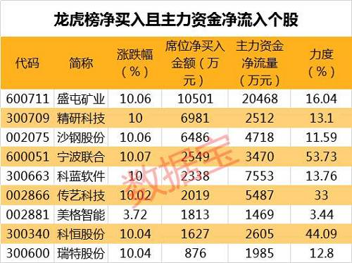 连涨股揭秘:恒邦股份连涨6日成近期连涨王