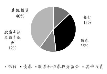 图为保险公司投资资产结构分布