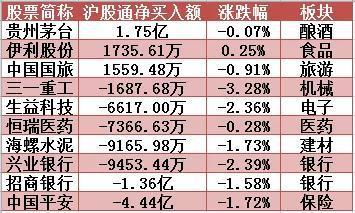 沪股通前十大成交个股净买入额排名