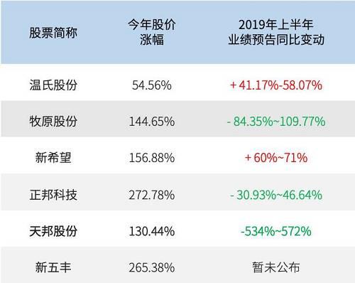 主要农业股2019半年度业绩预告