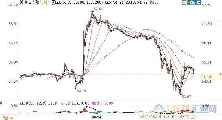 经济数据疲软+EIA原油库存意外增加