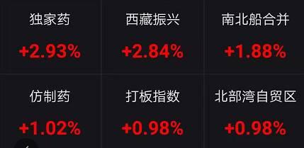 港股外现同样精彩,恒生指数早盘一度下跌近1.6%,随后最先翻红,反势大涨500点,地产股集体发力带动指数拉升。