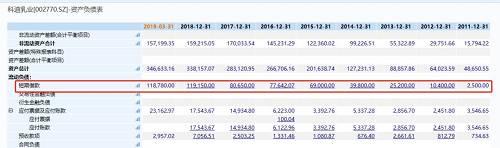 又一A股爆雷如出一辙!账上趴着17亿却拖欠奶农4100万,还背着11.8亿短期借款!公司已被列入失信名单