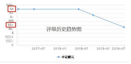 数据显示,截至2019年4月末,天神娱乐负有清偿义务的已到期债务金额为3.79亿元,逾期债务规模较大。