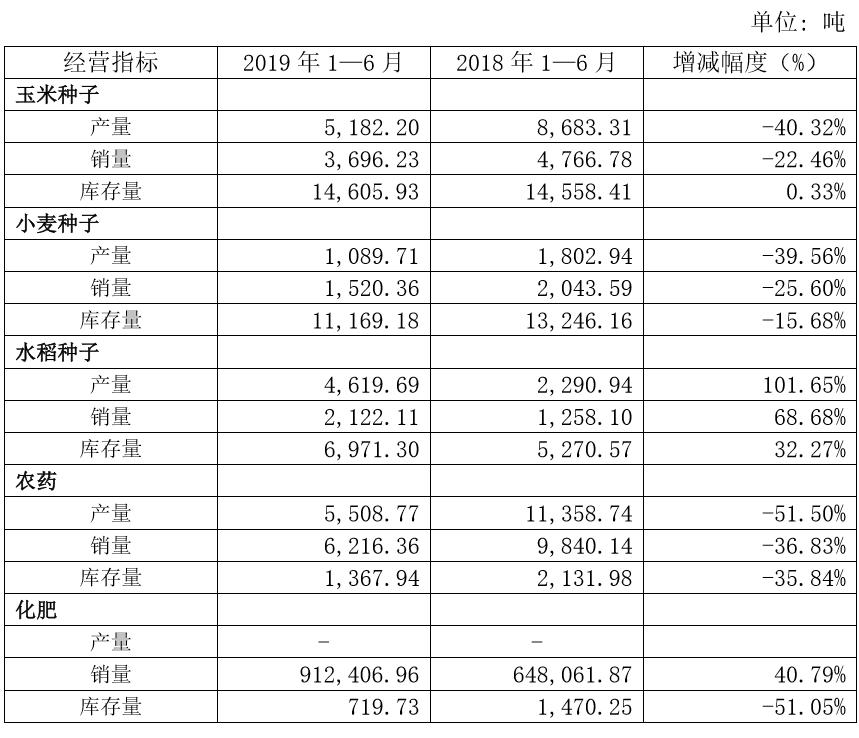 炒股学习:农发种业2019年上半年玉米种子产量5,182.20吨