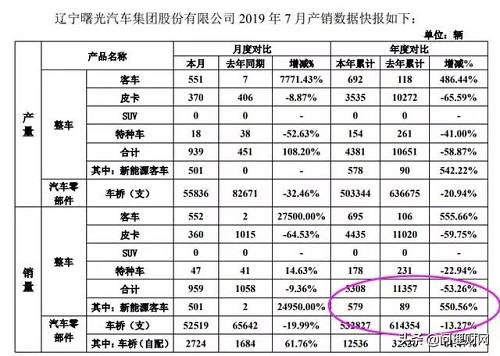 """事实上,作为中国""""轻型车桥王""""、""""最佳巴士制造商"""",曙光股份近来来业绩并不理想,甚至主业已连续7年为负值。"""