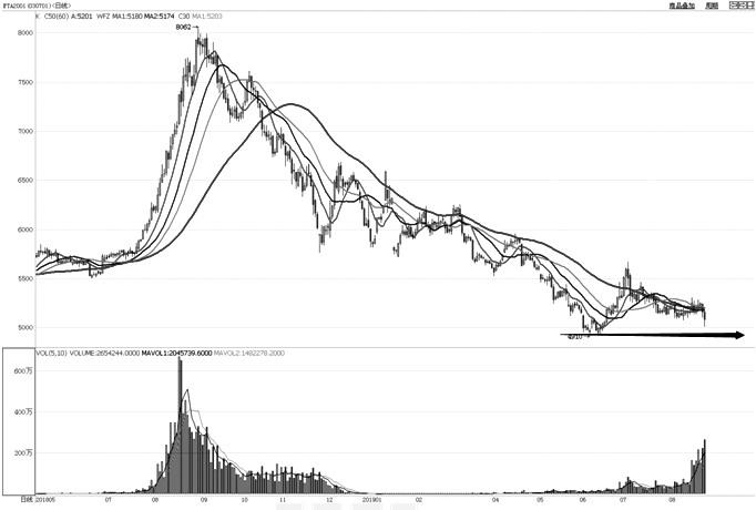 PTA主力2001合约长期保持振荡下跌走势,前期经过反弹之后继续缓慢走弱,目前正向前低点附近运行。从趋势指标上看,均线系统仍保持整体向下走势。MACD指标显示下跌动力有所减弱,BOLL通道从下行走势转横向运行,且开口逐渐收窄。后期关注前期低点支撑力度,如能获得支撑,则进入低位振荡整理走势,如有效跌破可能形成新一波下跌。