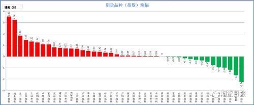 上周五期货市场大多数上涨。涨幅较大的是铁矿石(3.53%)、鸡蛋(3.24%)、豆一(1.85%)、豆粕(1.46%)、上证50(1.32%);跌幅较大的是丙烯(2.24%)、PVC(1.66%)、乙烯(1.16%)、玻璃(0.98%)、沥青(0.93%)。