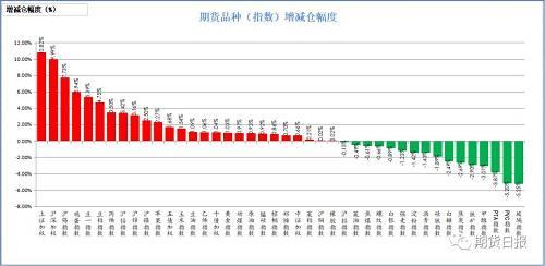 上周五商品绝大多数增仓。增仓幅度居前的上证50(10.82%),沪深300(9.99%),沪锡(7.73%),鸡蛋(5.94%),豆一(5.39%);减仓幅度居前的是玻璃(5.25%),PVC(5.2%),PTA(3.87%),甲醇(3.01%),铁矿石(2.9%)。