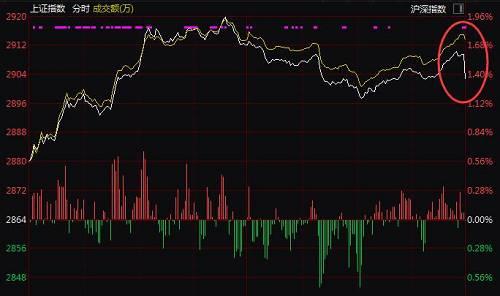 本次扩容MSCI新增的8只标的中,除了万华化学出现了快速拉升以外,宁波港、药明康德、西南证券、韵达股份、上海建工、张江高科等均出现快速下跌。此外,招商银行尾盘更是遭到大举卖出,股价从上涨变成下跌0.71%,成交资金达4.4亿元。