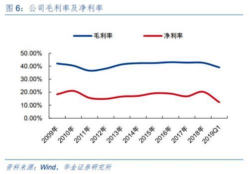 海外膨胀为福耀玻璃带来了可不悦目股票排名收好。2018同花顺财经,福耀玻璃国内收好115.72而且,与2017同花顺财经持平,但海外收好达86.53而且,同比添进21.12%。